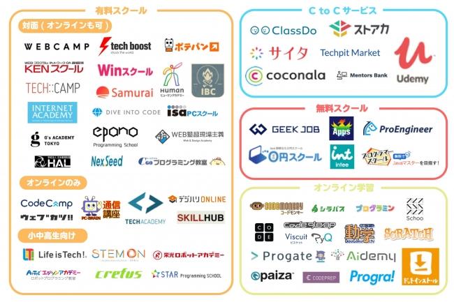 プログラミング学習サービスのカオスマップ2018年版